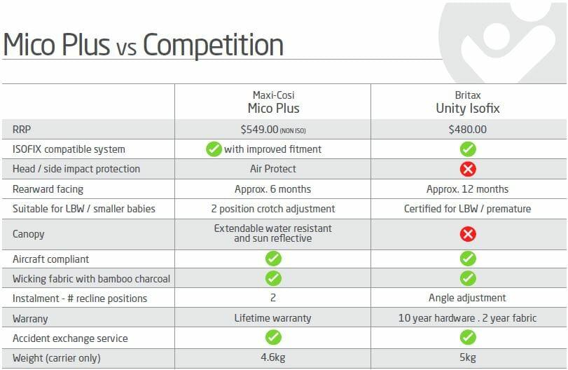 Maxi Cosi Mico Plus versus Britax Unity