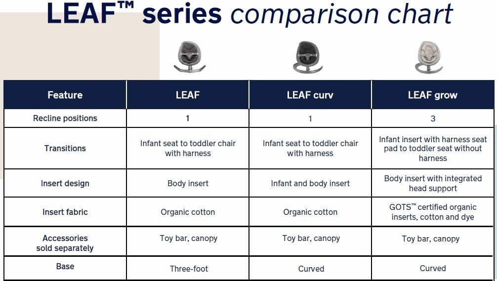 Nuna Leaf Series Comparison Chart