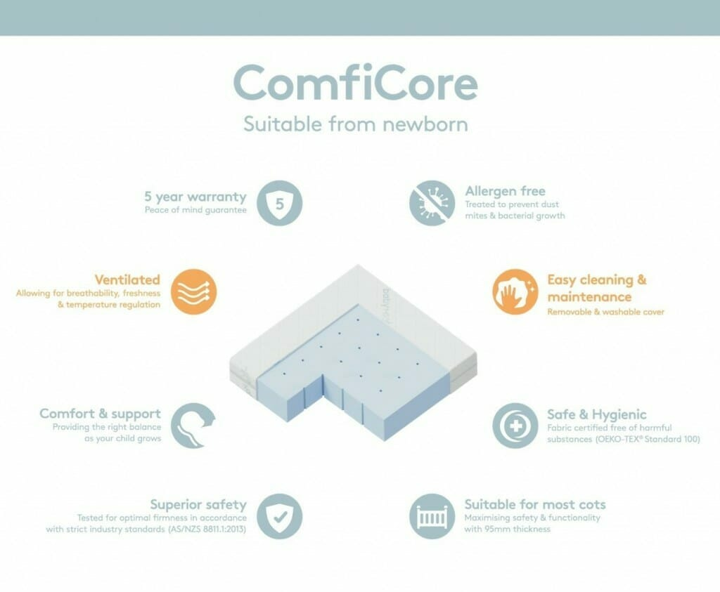 Comficore Cot Mattress Features