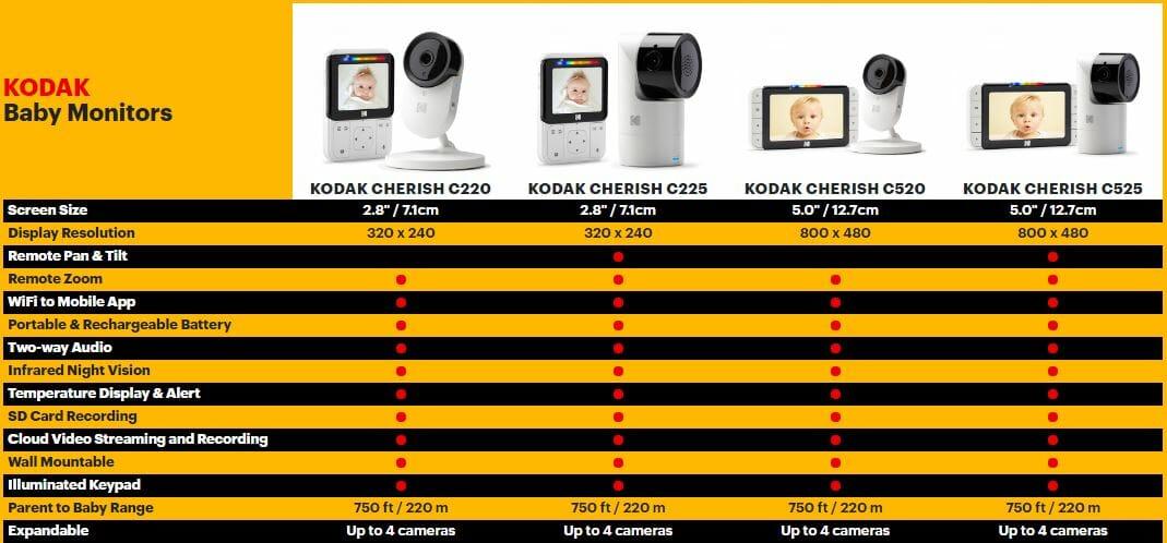 Kodak Baby Monitors