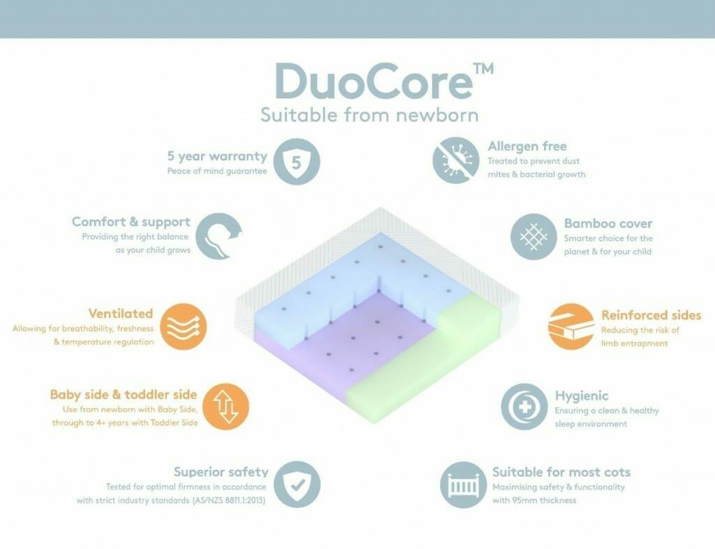 Babyrest Duocore Bamboo Cot Mattress Features